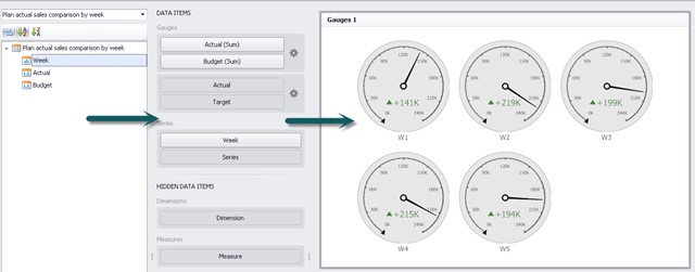 ExpertISe Dashboard Designer populating BW query data to the chart