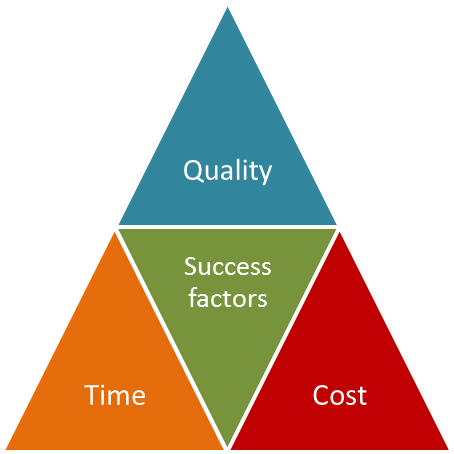 The Successful Project – A Balance of Quality, Time and Cost