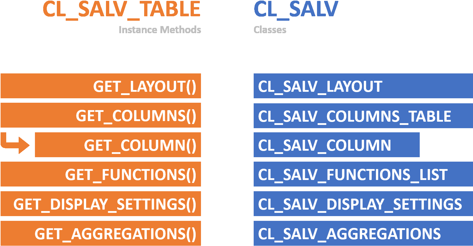 Display ALV List easily in ABAP using CL_SALV_TABLE Part I
