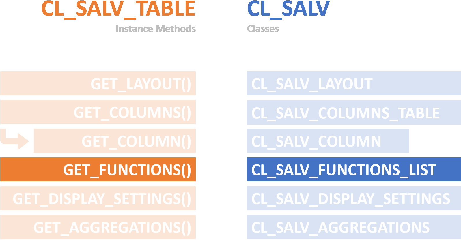Set Toolbar  sc 1 st  ABAP Mentor - Expertise Team & Display ALV List easily in ABAP using CL_SALV_TABLE Part V. - Set ...