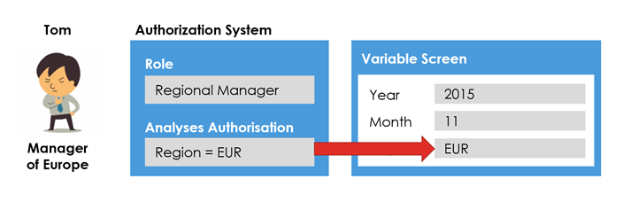 Authorization Variables